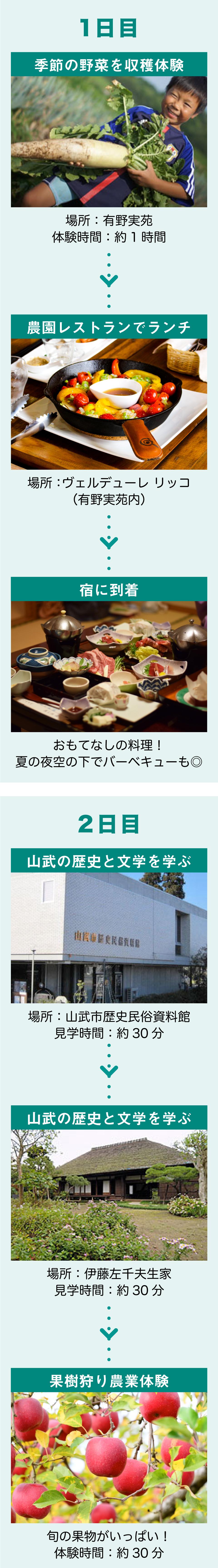 山武のアウトドア・天然記念物観察コース(6〜11月)