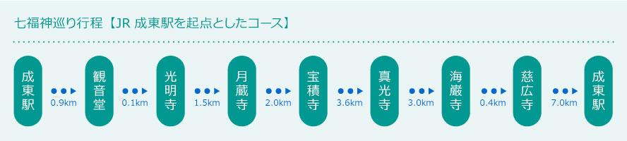 七福神巡り行程【JR成東駅を起点としたコース】