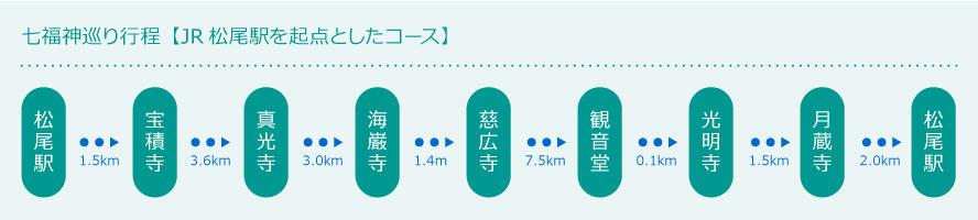 七福神巡り行程【JR松尾駅を起点としたコース】